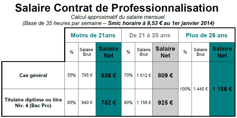 Contrat de professionnalisation salaire detaille au 01 01 2014
